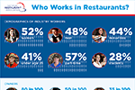 Who works in restaurants