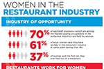 Women in restaurants